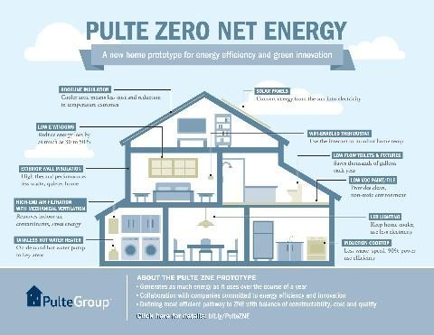 zero net energy home infographic