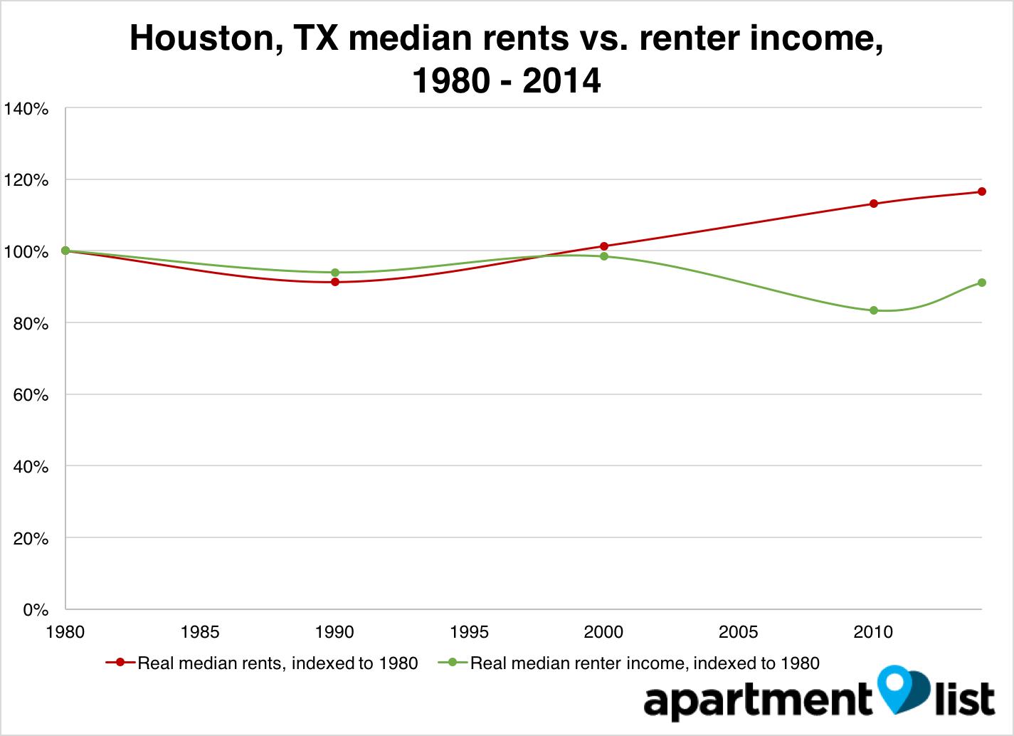 Houston 1980-2014