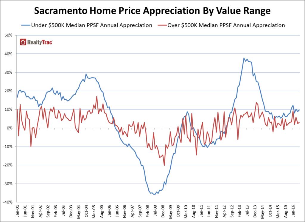 Sacramento_Home_Prices_Appreciation_Value_Range