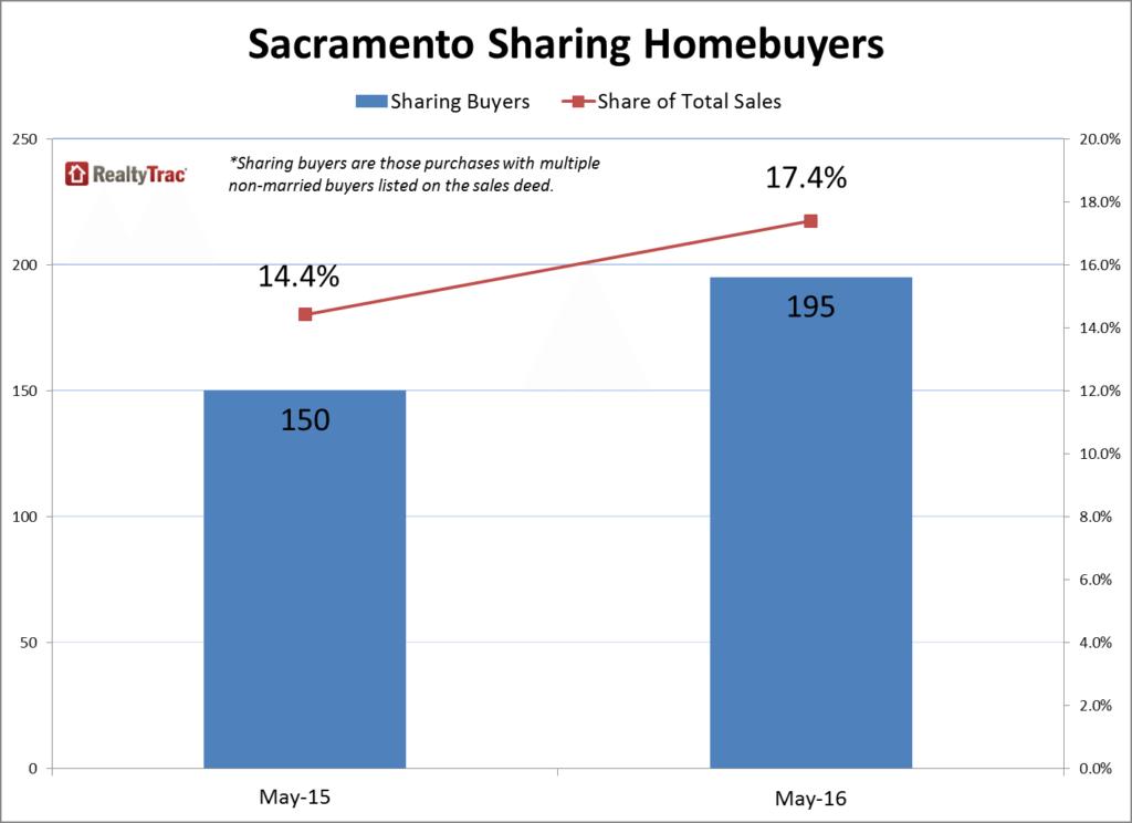 Sacramento_Sharing_Buyers