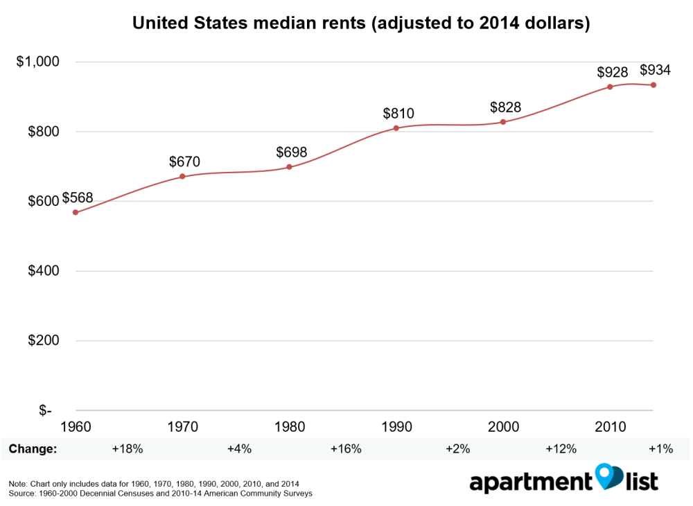 median rents national