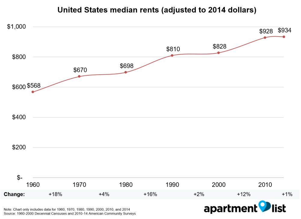 median rents national
