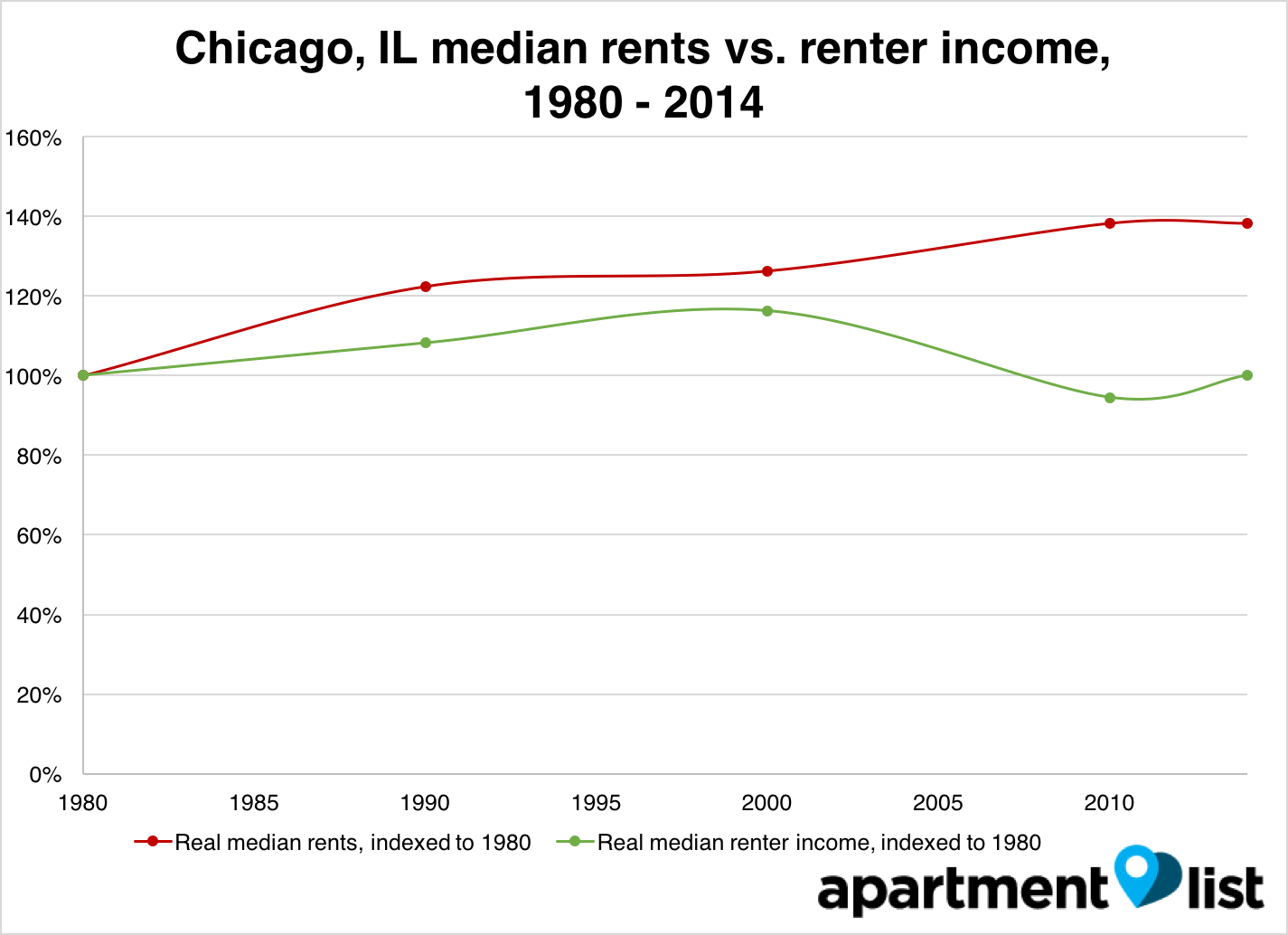 Chicago 1980-2014