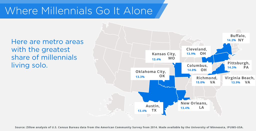 Millennials living solo