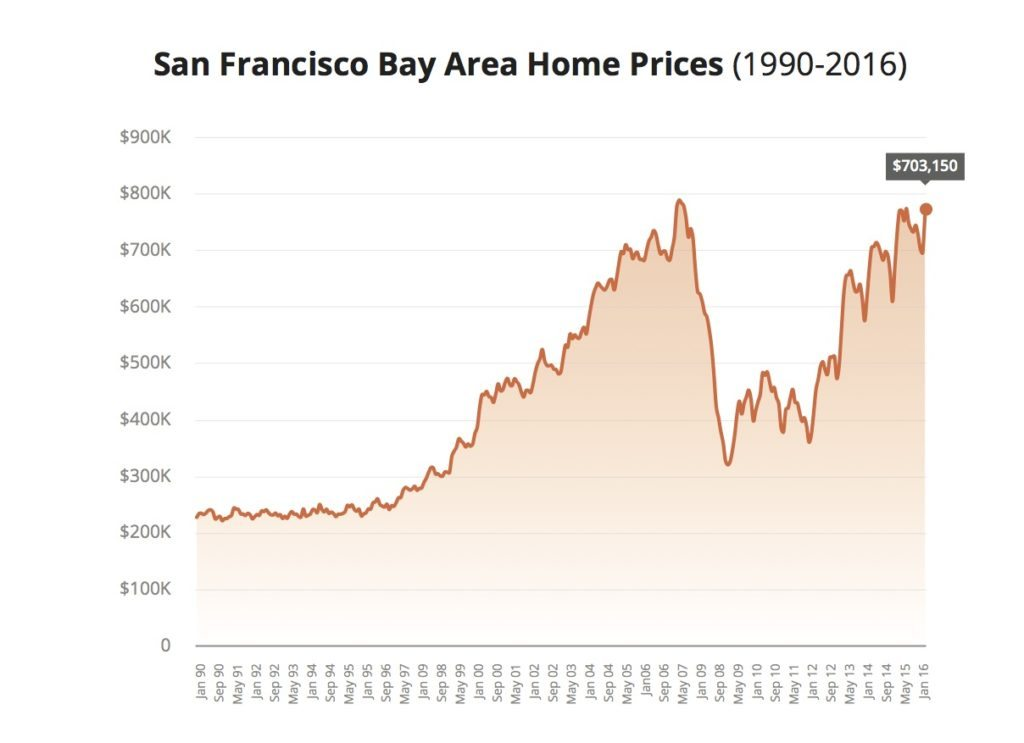 San Franciso Home Prices