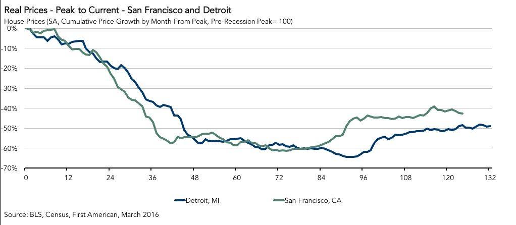 peak-prices-san-francisco-detroit-2